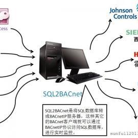 SQL2BACnet协议转换网关