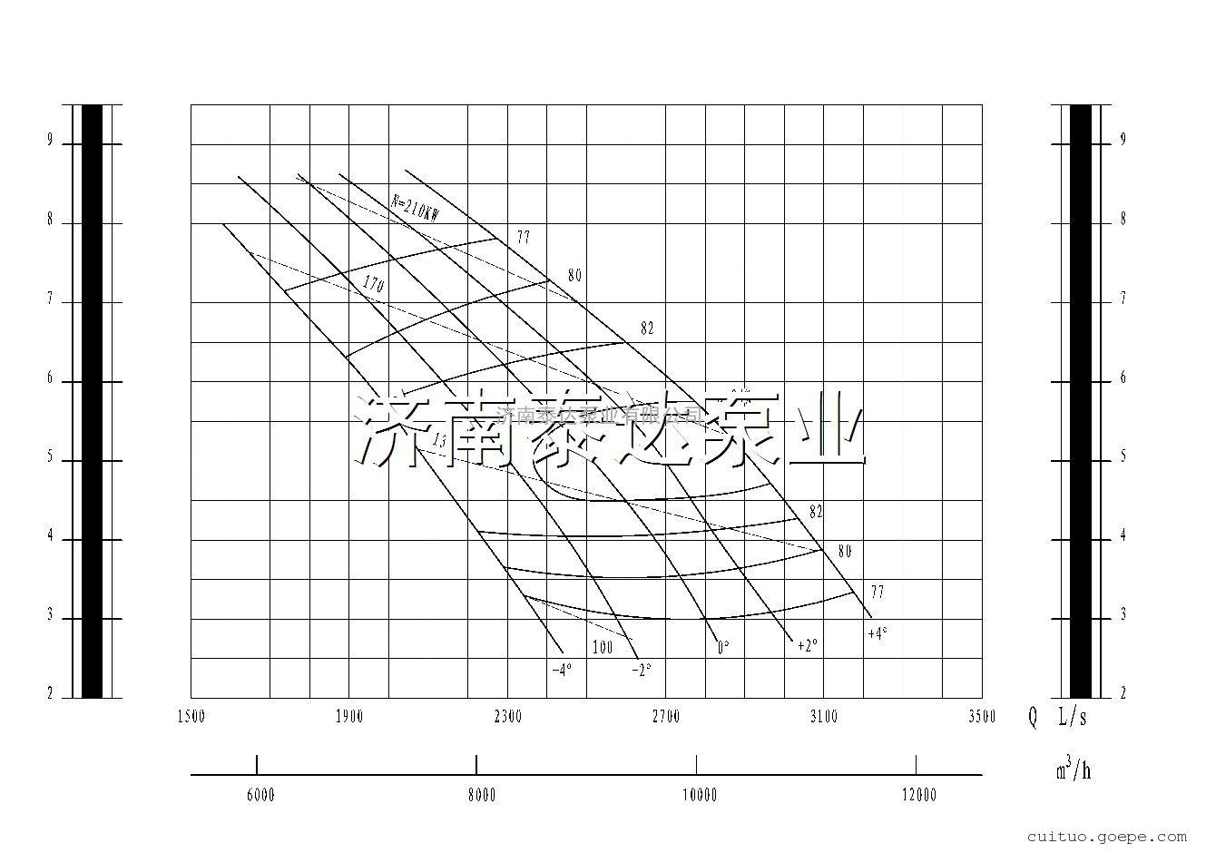 济南型1000ZLB-85D(1000ZLB1.8-2.8)轴流泵