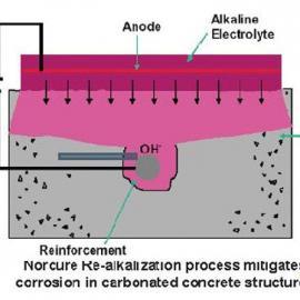 钢筋保护之重新碱性化电化学处理