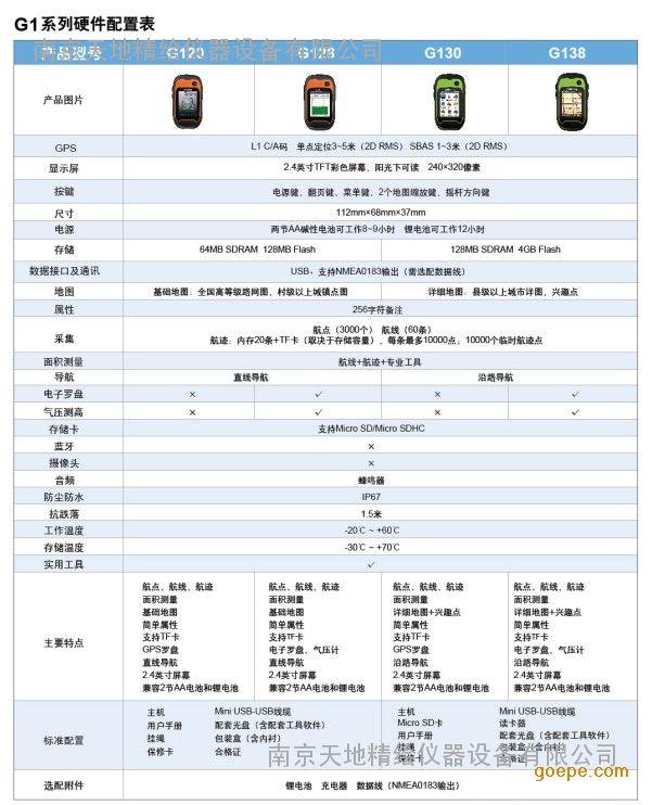 坐标v坐标/面积转换GPS集思宝G120-UniStrong中国风房地产广告设计图片