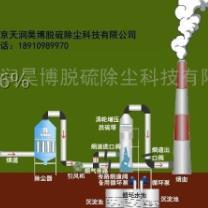 专供燃煤锅炉湿法脱硫除尘设备