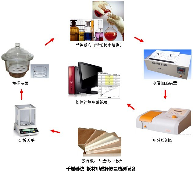 上海型材厂(多层板、杉木夹芯板)单调器法检测