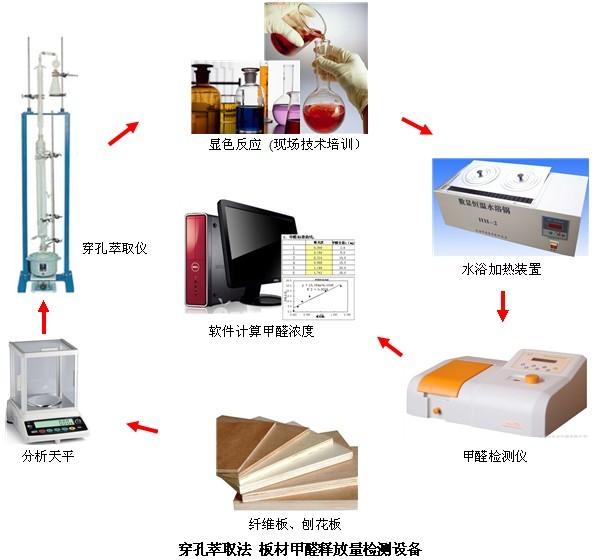 甲醛检测方法(穿孔萃取法)