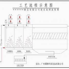 拔丝打字机厂废水处理主动加药