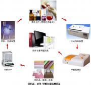 皮革甲醛检测:真皮革、再生皮、人造革---德骏仪器