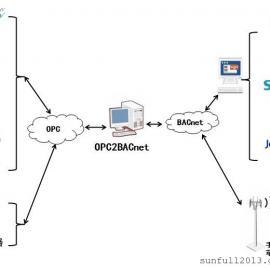 OPC2BACnet协议转换网关