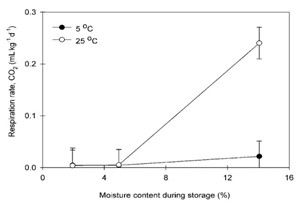 植物呼吸测量系统