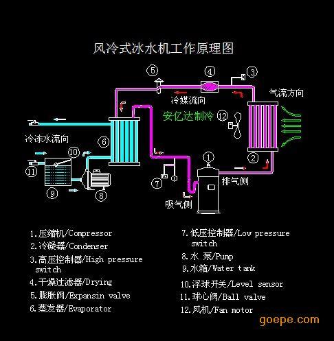 首页 供应产品 暖通/空调/制冷设备 制冷设备 冷水机 >> 深圳风冷型