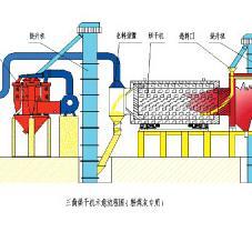 粉煤灰专用烘干机