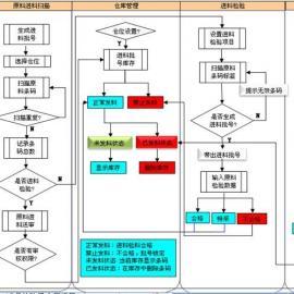 浙江福建PDA条码追溯集成管理系统原料追溯半成品追溯工序追溯