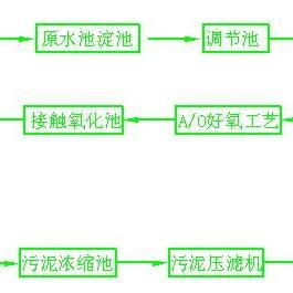制药废水专项治理技术-*临朐清泉环保设备有限公司