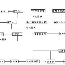 酒精废醪一体化处理装置及技术-临朐清泉环保设备有限公司