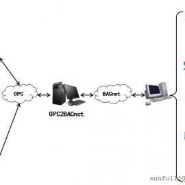 迅饶OPC2BACnetIP协议转换网关软件