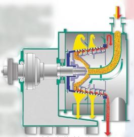 LWL520螺旋卸料过滤离心机