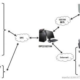 OPC2IEC104协议转换网关