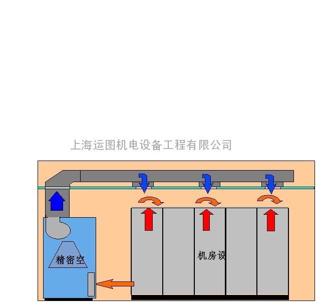 STULZ精密空调维护保养STULZ机房空调维护保养