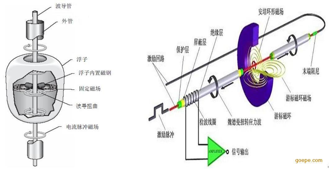 磁致伸缩液位计工作原理