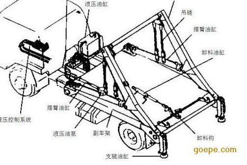 垃圾车 重庆乾众液压机械制造厂 产品展示 液压缸 >> 重庆垃圾车油缸图片