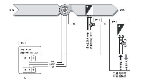 风机 上海上晋工控设备有限公司 产品展示 代理江森产品 楼宇自控应用