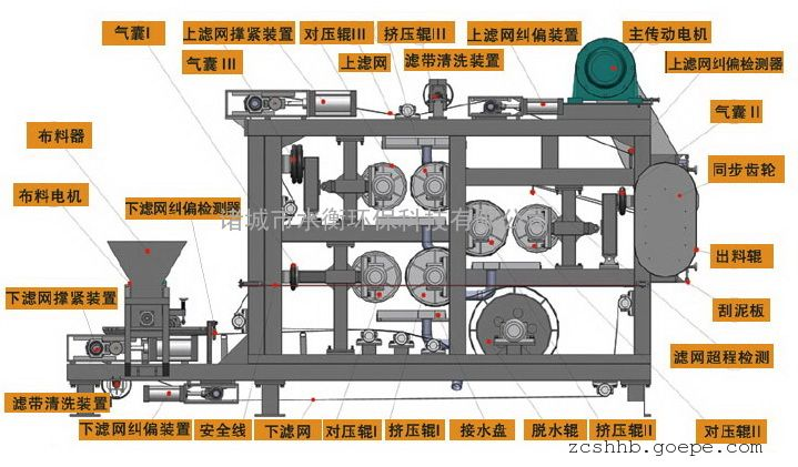 带式浓缩一体压榨过滤机 带式过滤机 带式