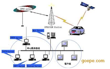 上海gps定位系统