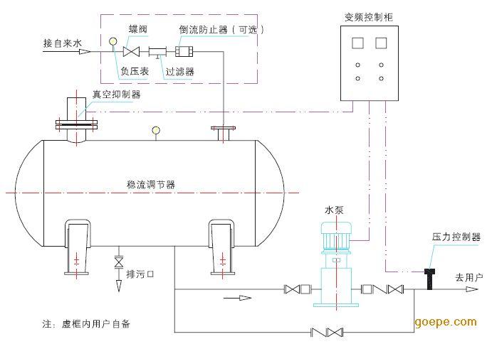 一、产品介绍 不锈钢水箱是为工程建设、高层住宅供水系统配套的专用供贮水设备(俗称高位水箱或低位水箱)。该不锈钢水箱选用国际通用食品级不锈钢SUS304板材制造,新概念设计,在生产过程中采用数控冲压技术成型,制成凸面模板,根据客户尺寸要求所需要的模块灵活组合,再进行现场拼装焊接来完成。各项指标符合国家行业标准,不锈钢水箱符合我国法规中的水质标准和食品卫生标准。 二、产品特点 1.