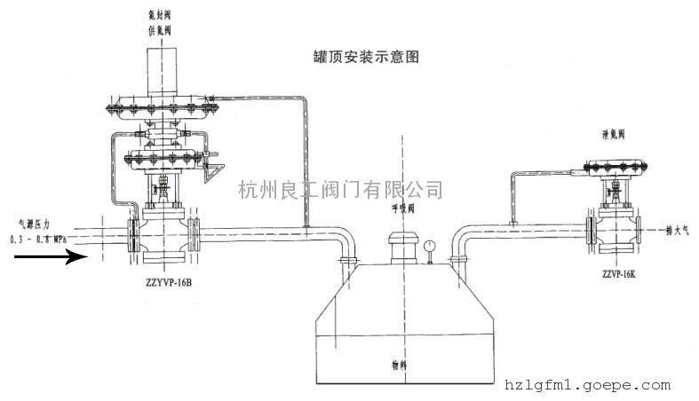 自力式氮封微压调节阀工作原理图片