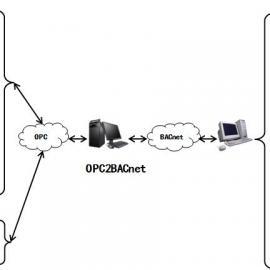迅饶OPC2BACnet协议转换网关软件
