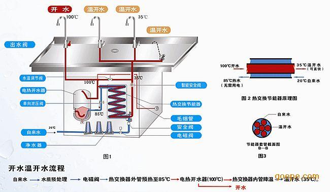 如图所示,20的自来水经过热交换器吸收了开水所释放的热量后,进入开水器之前已达85。从85加热到100,只需升高15。而普通开水器、饮水机把自来水从20加热到100需升高80。那么节能饮水机与普通开水器、饮水机相比,其节能效率为:(80-15)÷80=81.25% 碧绿节能饮水机产品特点: A、产品安全性能 1、带防漏电,防超温保护,有异常情况能自动切断电源,保证设备正常运行。 2、选装全自动水控系统,水不开则无水出(无水饮用),避免饮用生水。 3、特制热胆采用食品级不锈钢S
