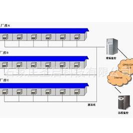温湿度菌菇房自动化控制 蘑菇房养殖气候监控系统