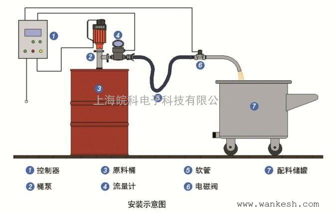 桶泵配套定量加料设备