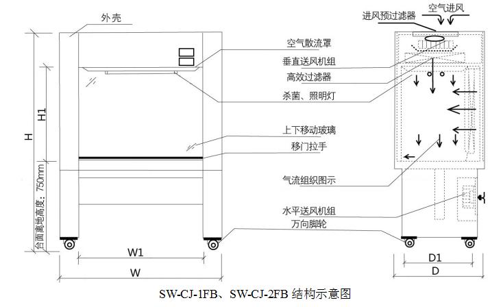 SW-CJ-系列 水平垂直两用净化工作台
