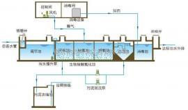 小区生化池设计施工改造验收