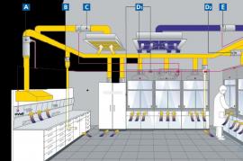 实验室通风系统工程,排风系统,净化系统