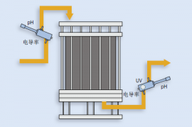 超滤系统分离,纯化,浓缩用一次性流通池