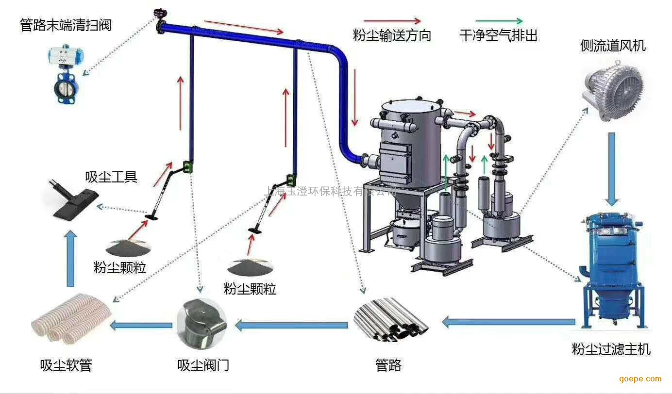 工业吸尘器|中央真空清扫|中央吸尘器