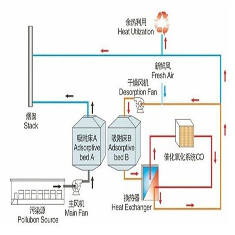 涂装有机废气处理,活性炭吸附浓缩催化燃烧,活性炭吸附浓缩