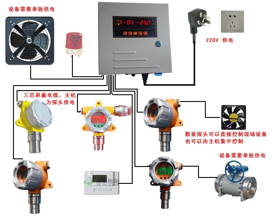 四氯化锗检测仪,固定式在线检测电化学原理,用于ppm毒性检测