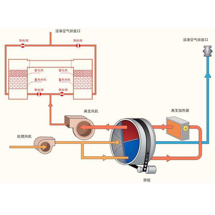 喷漆房催化燃烧设备,活性炭吸附浓缩器,VOCs催化燃烧生产