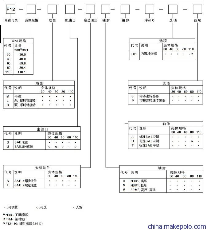 F12-110-MS-SV-S-000-000-0 液压马达特价