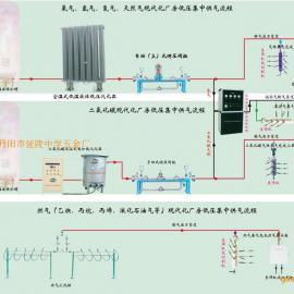 氧氮氩二氧化碳及混合气集中供气设计工艺