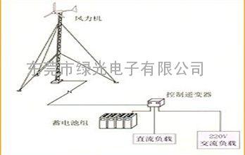 TMC-FD2风力发电测试系统