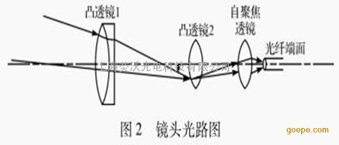 镜头 监控镜头定制 光纤镜头设计加工