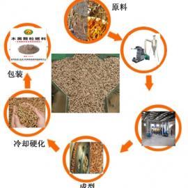 STHF型环保木屑颗�;�特点