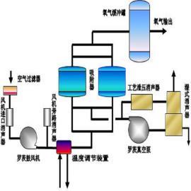 VPSA 有色金属富氧助燃用制氧机