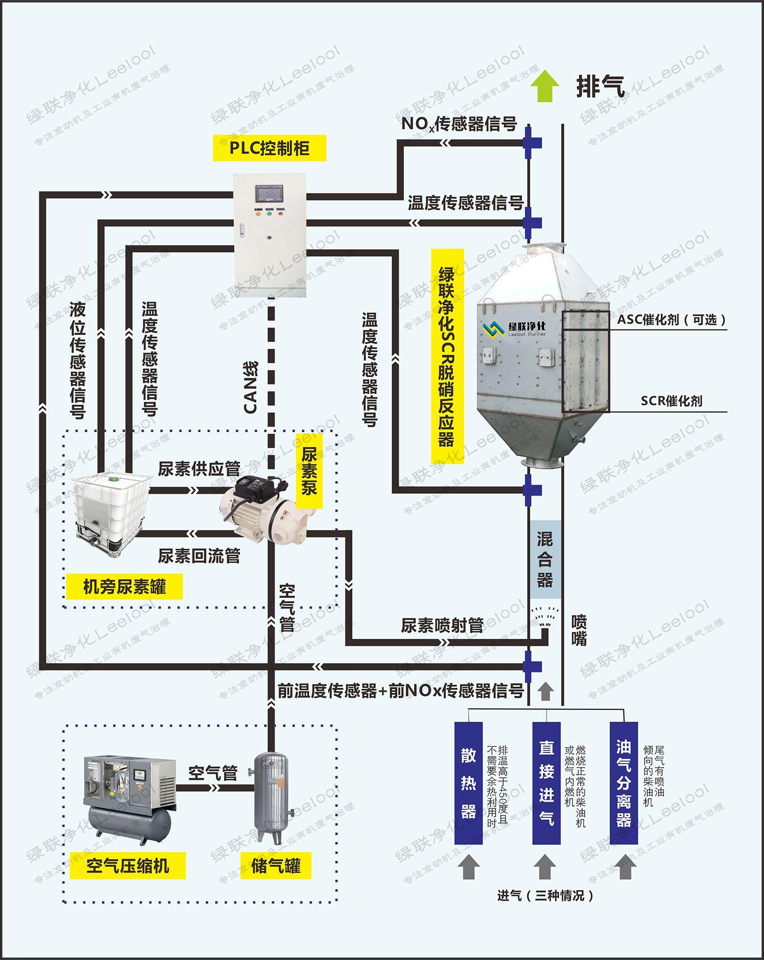 绿联净化Leelool绿联净化 沼气发电机组氮氧化物NOx综合治理 选择性催化还原L-DETX