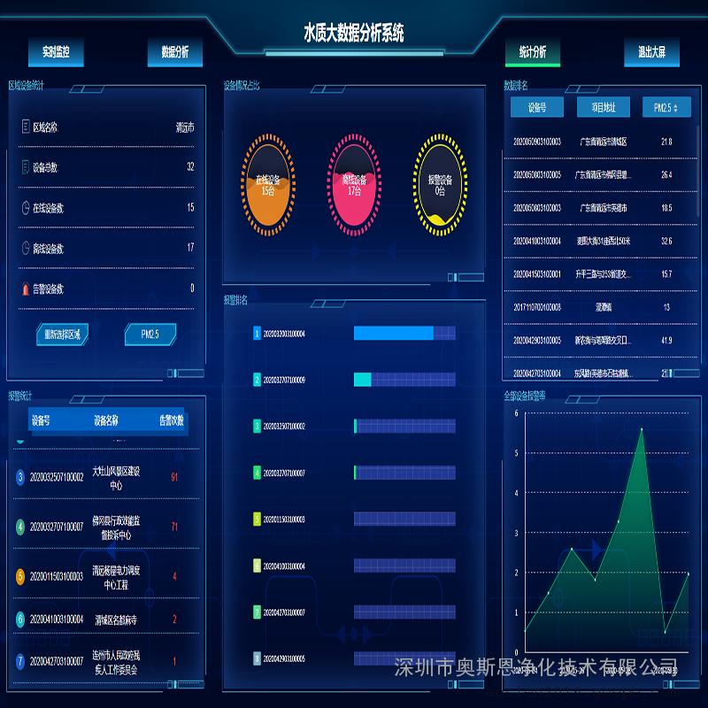 奥斯恩智慧环保生态大数据云平台 OSEN-PT